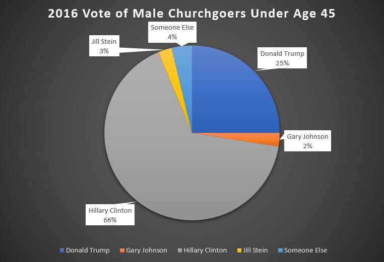 2016 vote of black male churchgoers