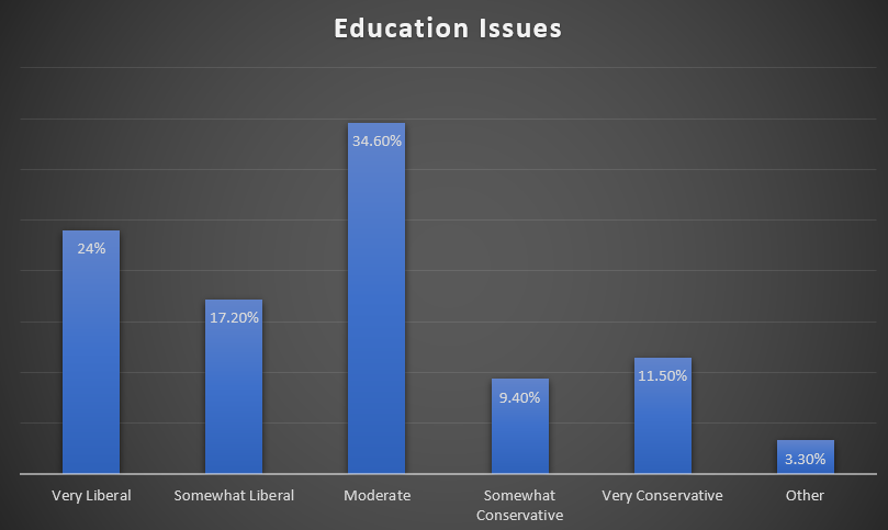 Stances on education issues