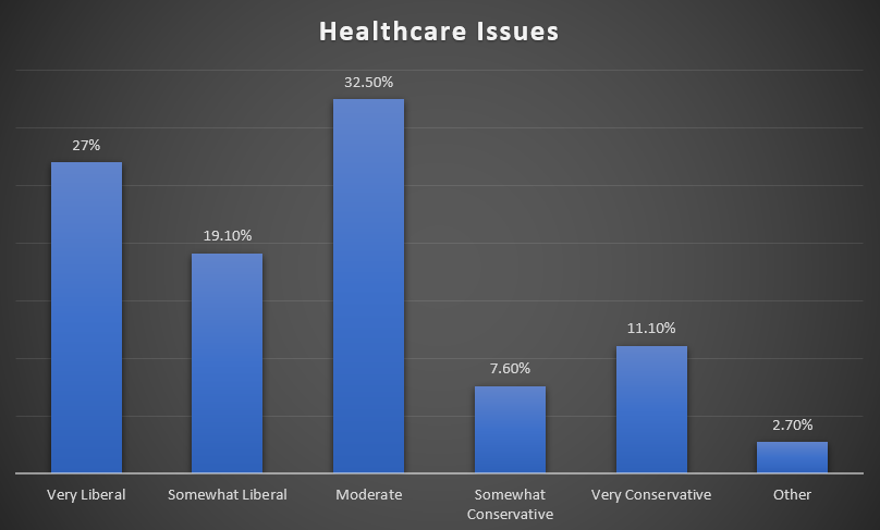 Stances on healthcare issues