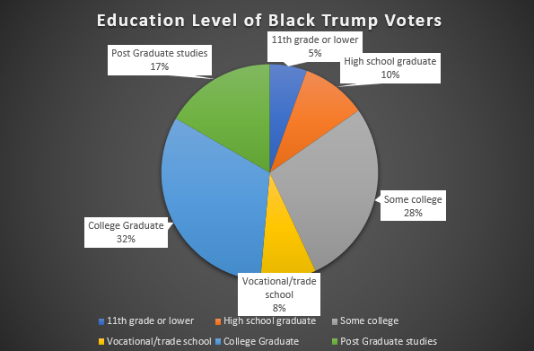 Black Voter educational level and Trump support
