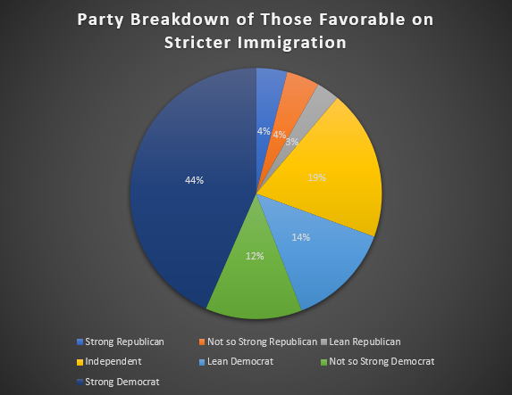 Party Breakdown of those favorable on strict immigration
