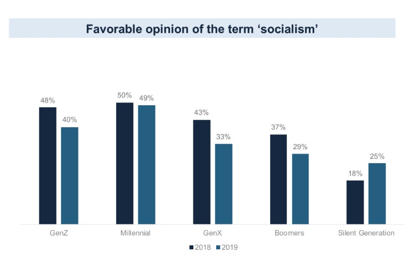 Source: YouGov/Victims of Communism