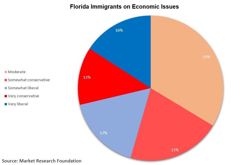 FL immigrants on economic policies