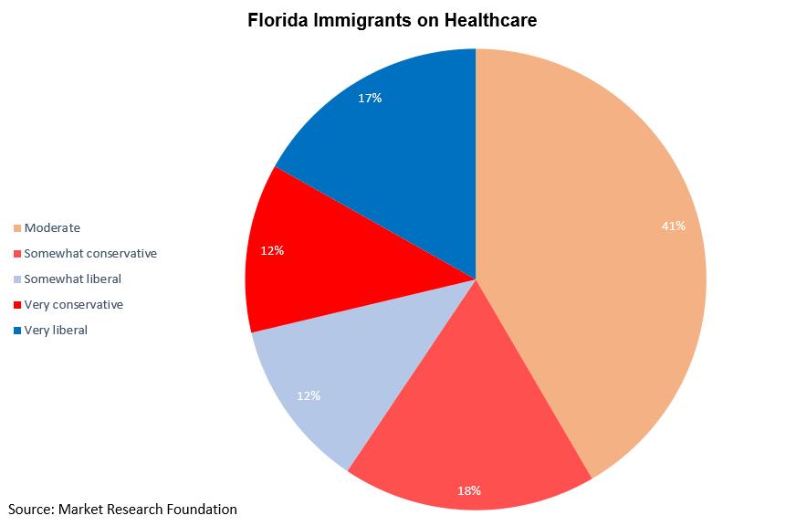 FL immigrants on healthcare