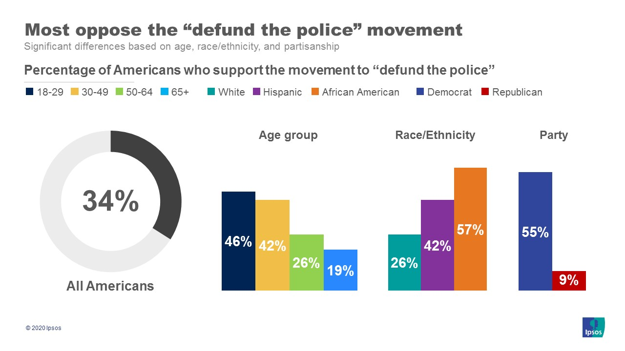 Views on defunding the police