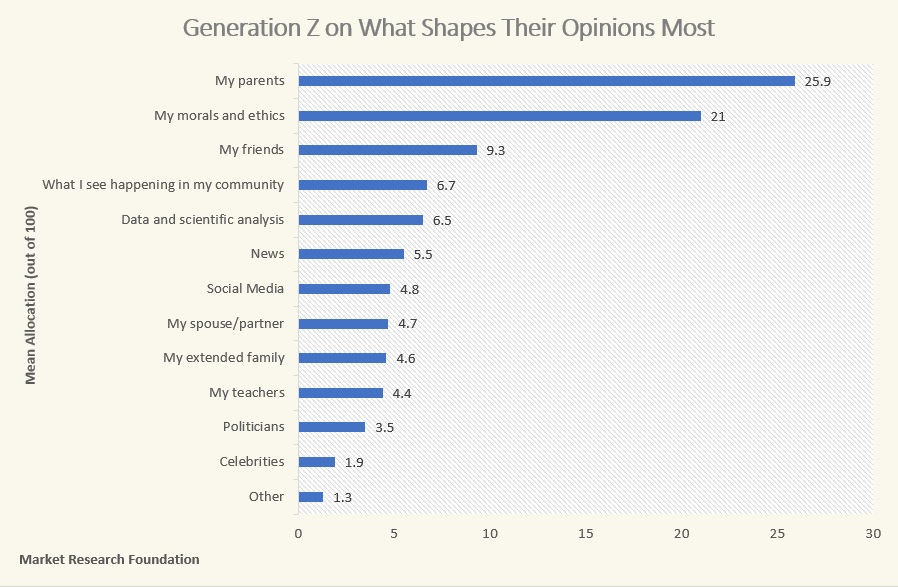 Parents are biggest influence on Gen Z