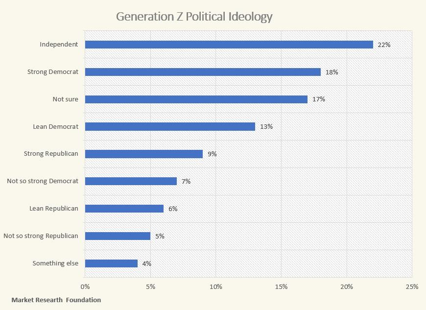Gen Z ideology MRF