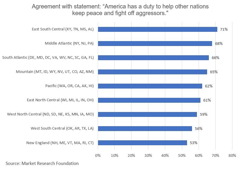 Generation_Z_America_Has_a_Duty_Regional_Differences