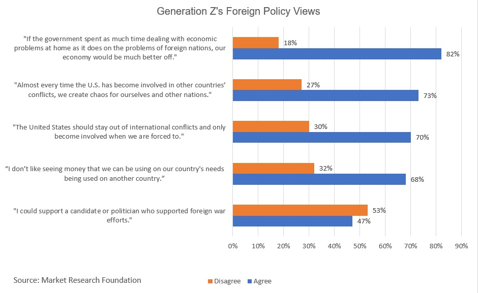 Generation Z Foreign Policy