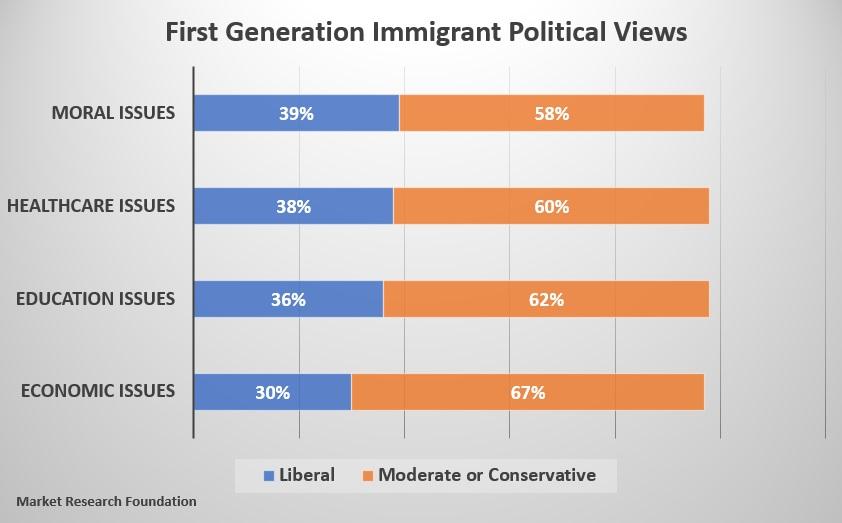 first_gen_political_views