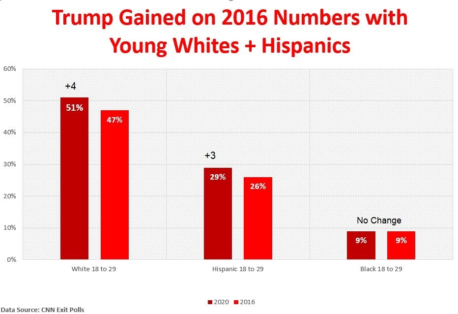 Trump young voters