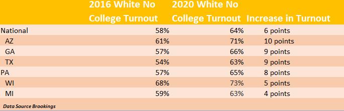 Percentage_increases_2016_2020